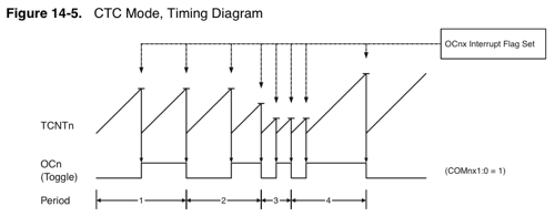 ATMEGA168 CTC mode timing diagram