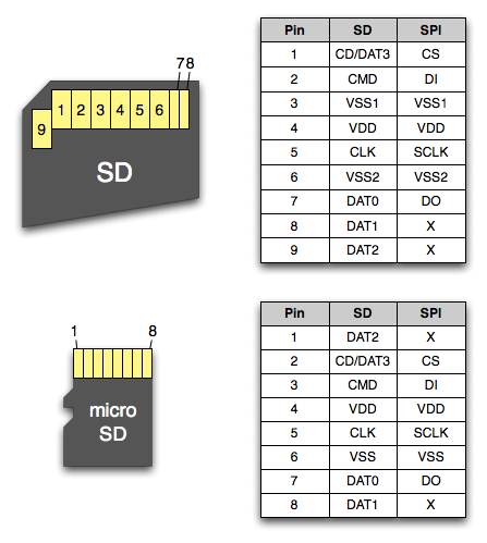 SD card and micro SD card pinout