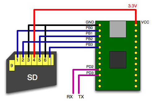 Schematic of SD card connected to Teensy 2.0
